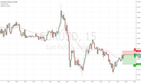 EURUSD: Shortin Eur/USd
