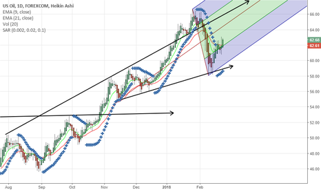 WTIUSD: Wit Oil  Go Long For ...Target