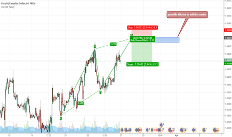 EURCAD: possible abcd