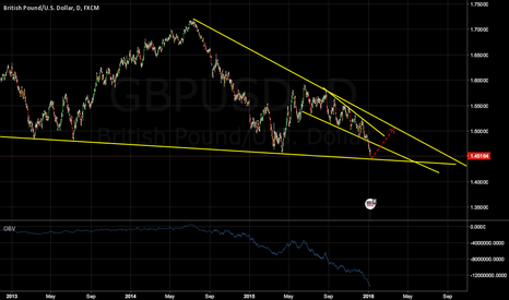 GBPUSD: Time to go up