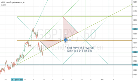 GBPJPY: GBP/JPY possible reversal by Gann box (144 candles)
