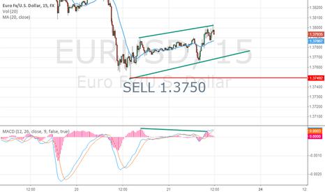 EURUSD: EURO SELL