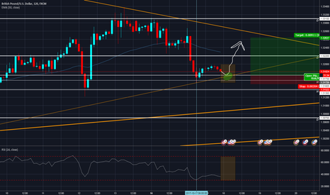 GBPUSD: GBPUSD: Bulish entrance in ~2-3 hours