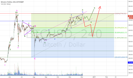 BTCUSD: The resistance at 780 holds