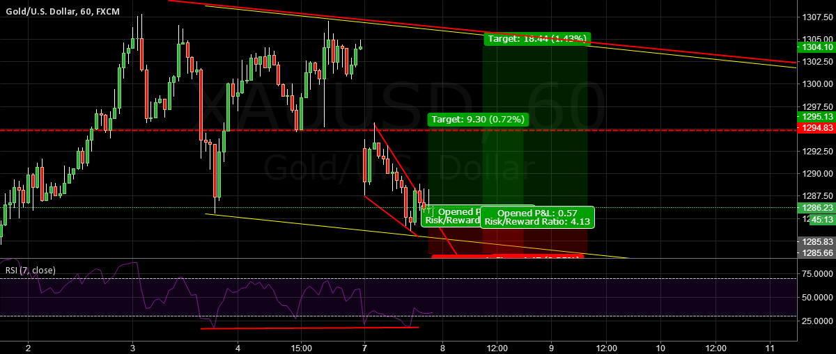 XAUUSD: staying in a dropping channel