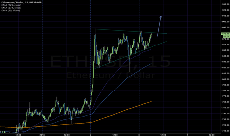 "ETHUSD: Bullish move ahead #ethusd #ether  ""buy the rip"""