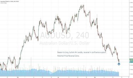 AUDUSD: General Trend down, correction is underway.