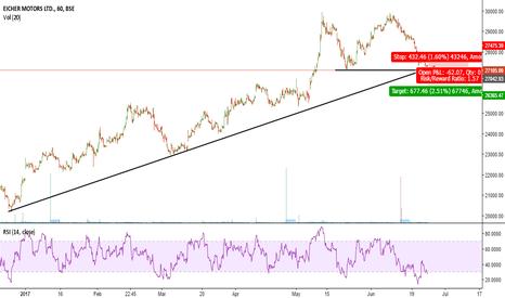 EICHERMOT: Can Divergence Take control at trendline