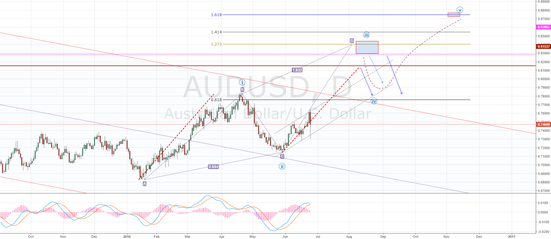 AUDUSD CLEARLY AND SIMPLE SETUP