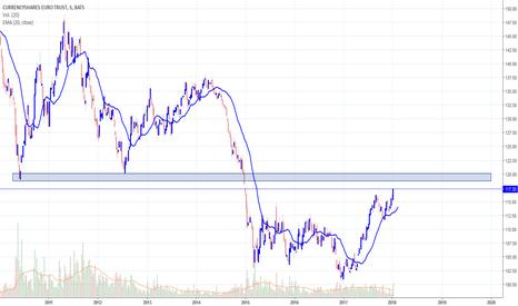 FXE: Guggenheim, Currencyshares Euro Trust (FXE)