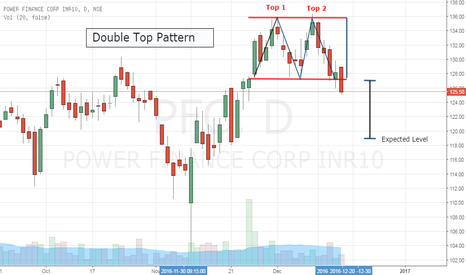 PFC: PFC- Double Top Breakout- Short Setup
