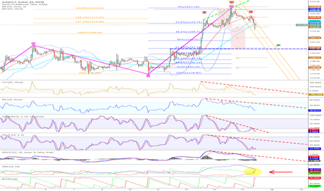 XAUUSD: Today-Target: 1198 (SHS-Projection + 61,8% Retrace + S3)