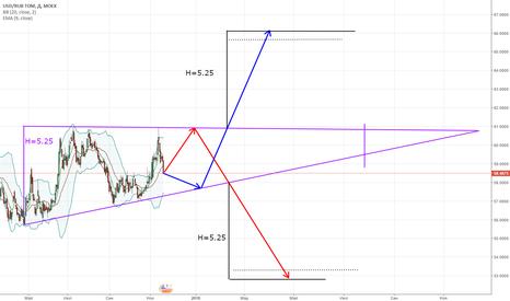 USDRUB_TOM: Сформировался новый треугольник