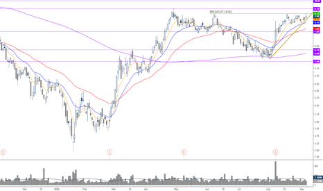 SN: breakout continuation >9.27