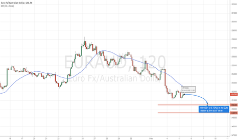EURAUD: bearish mood over EURUSD over next 2 days