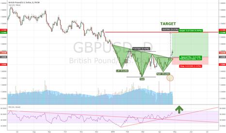 GBPUSD: Head and shoulder bottom