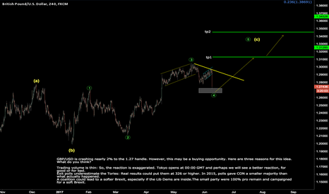 GBPUSD: buying opportunity !!! GBPUSD