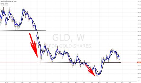 Nugt Stock Quote Impressive Nugt Chart Heartimpulsarco
