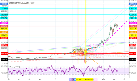BTCUSD: a bitcoin under the xMess tree