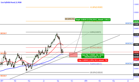 EURGBP: 800 PIP ASCENT ON EURGBP?!