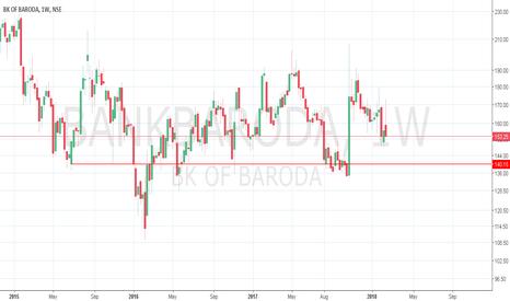 BANKBARODA: BankBaroda