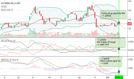 GLUU: Will this be bullish next week?