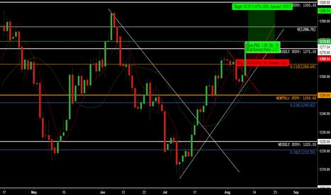 XAUUSD: XAU/USD - Medium/Long Term-Trade - Market Update