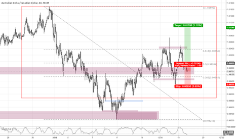 AUDCAD: AUDCAD H1 - Actually there is nothing [diary]