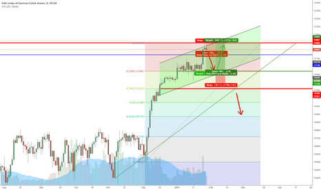 GER30: Dax Trading Idea for 30.01 - 03.02 Short -> Long