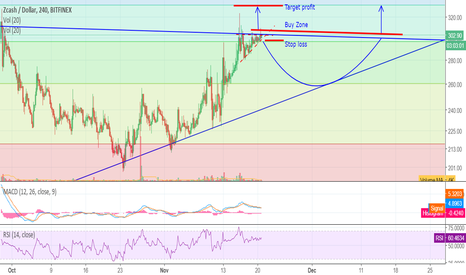 ZECUSD: Go long slightly above the ascending triangle