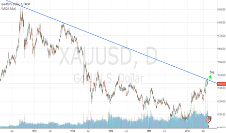 XAUUSD: GOLD buy at break TL