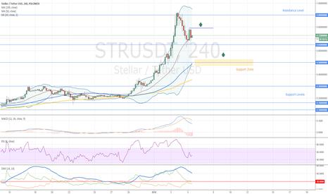 STRUSDT: Stellar How to Trade