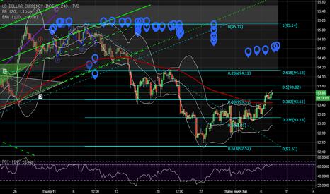 DXY: Dollar đang quay trở lại xu hướng tăng