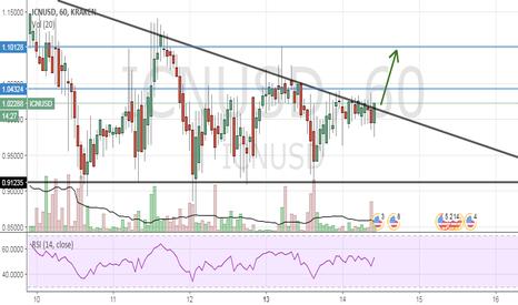 ICNUSD: Potentential Upside Breakout for Iconomi | $1.10
