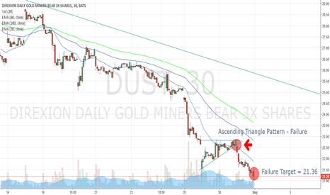 DUST: DUST - Ascending Triangle Pattern Failure