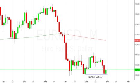 EURUSD: Posible Doble Suelo en Gráfico Mensual $EURUSD