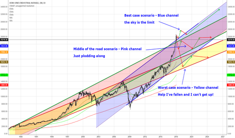 DJI: Channeling the Dow's Channels - As I Saw Them in My Dream!