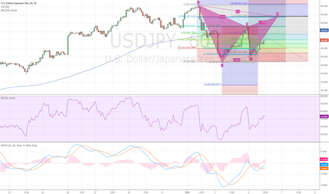 USDJPY: Harmonic Gartley Forming on USDJPY (1H)