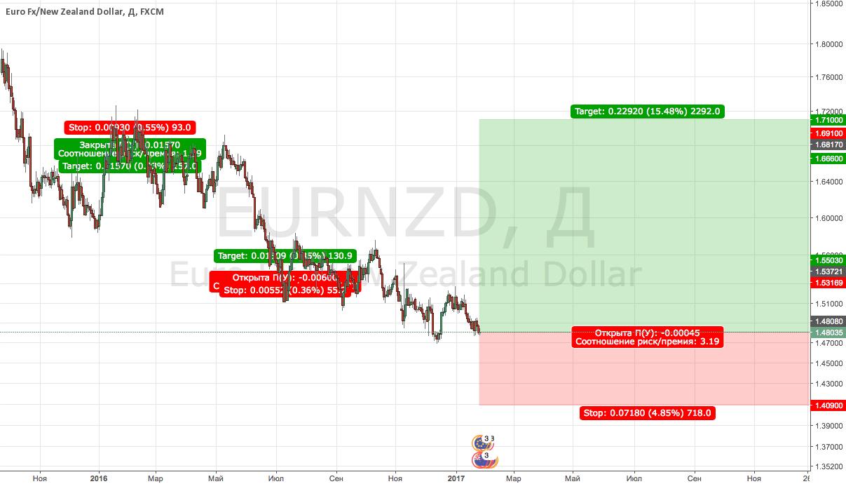 EURNZD Buy (среднесрочно)