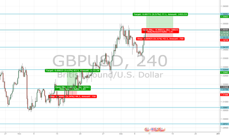 GBPUSD: What if we see a weak US Employment number