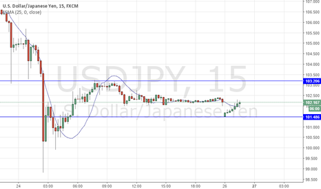 USDJPY: BREXIT AND GEO-POLITICAL AFTERMATH: BUY USDJPY - HOW TO TRADE