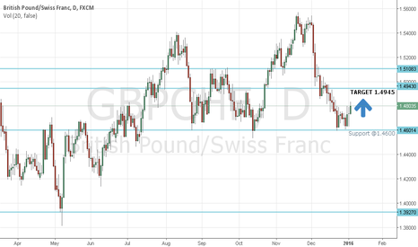 GBPCHF: GBP CHF LONG - Simple but effective analysis #pips