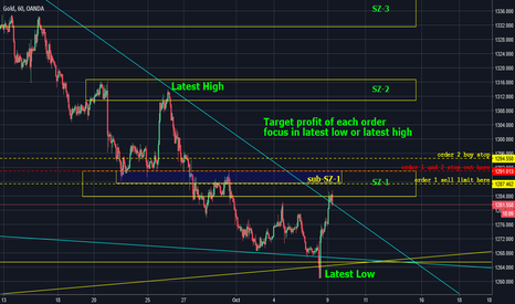 XAUUSD: Don't forget the Nature of GOLD