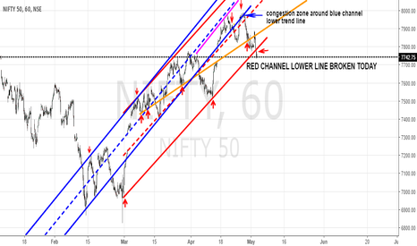 NIFTY: NIFTY CHANNEL TRADE SETUP