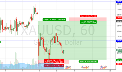 XAUUSD: going down after retest (1281)