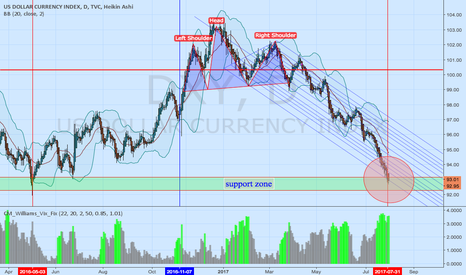 DXY: DXY about to change
