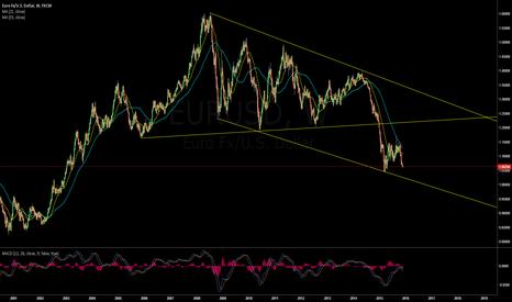 EURUSD: Long Term Channel Down Trendline for EURUSD