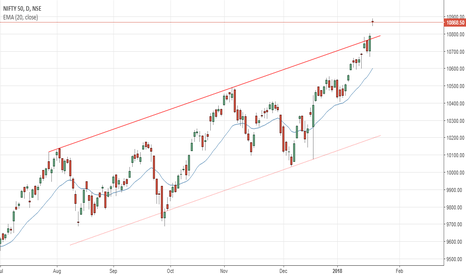 NIFTY: Nifty strategy