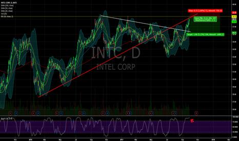 INTC: $INTC