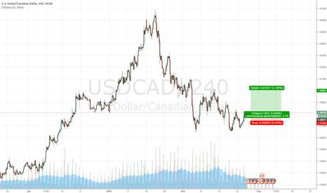 USDCAD: Доллар/Канадец